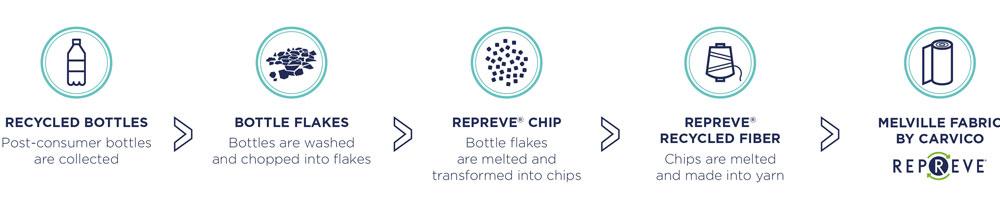 تولید لباس شنا با بطری های پلاستیکی بازیافتی - نخ پلی استر, لباس ورزشی, تولید نخ, تکنولوژی تولید, پوشاک ورزشی