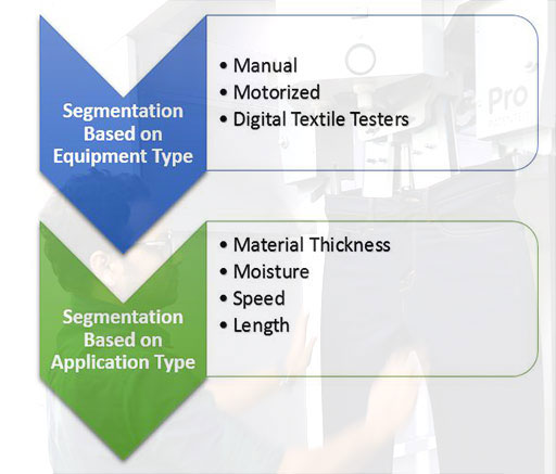 رشد بازار تستر نساجی - ماشین آلات نساجی, صنعت نساجی, تکنولوژی تولید, تستر نساجی