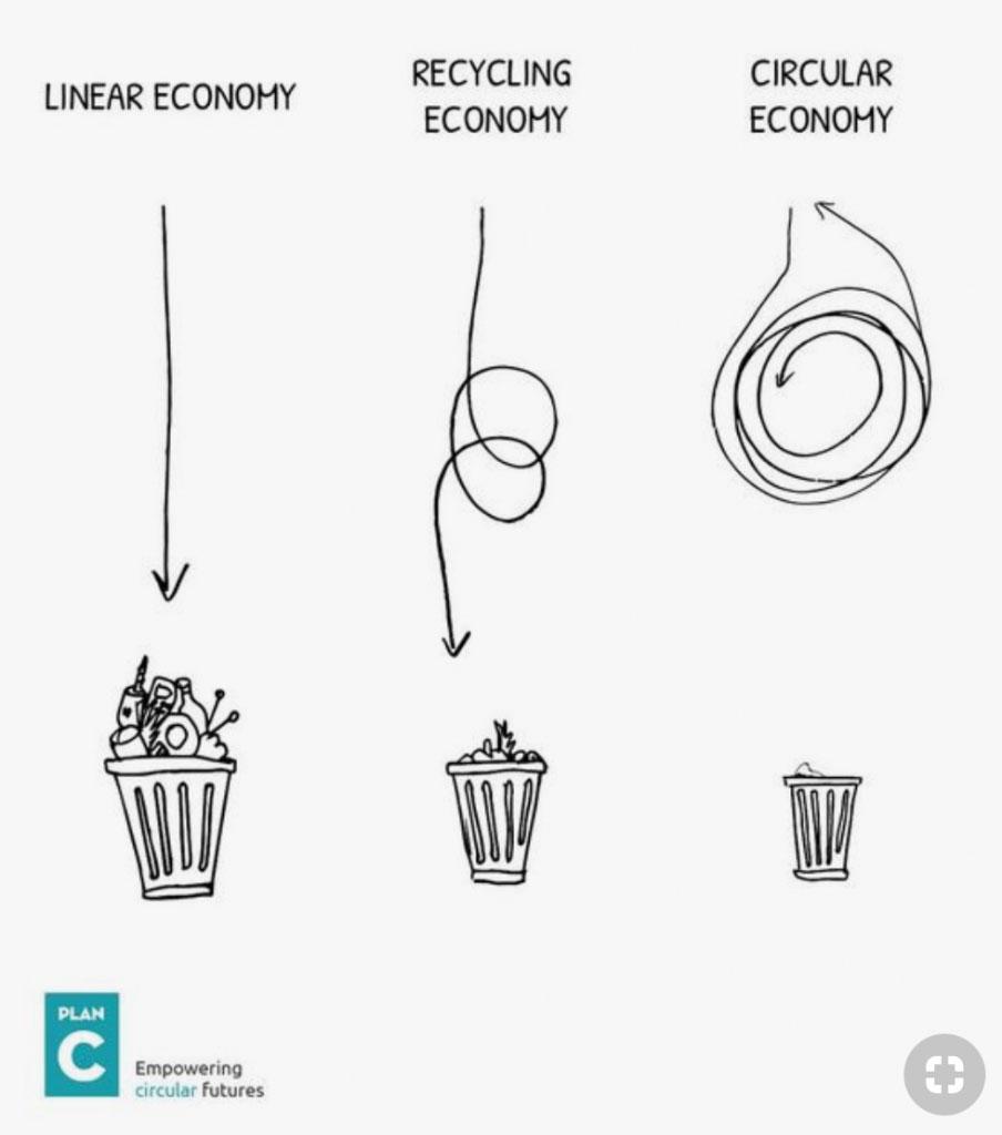 اقتصاد دورانی یا چرخشی چیست؟ - مد, محیط زیست, صنعت نساجی, صنعت پوشاک, اقتصاد نساجی