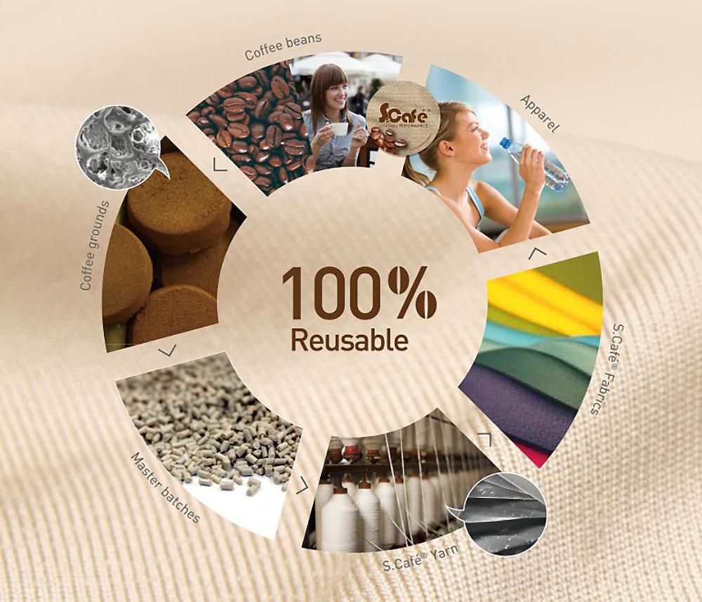 الیاف خاک قهوه - محیط زیست, تولید نخ, پوشاک بازیافتی, انواع نخ, انواع الیاف, الیاف طبیعی