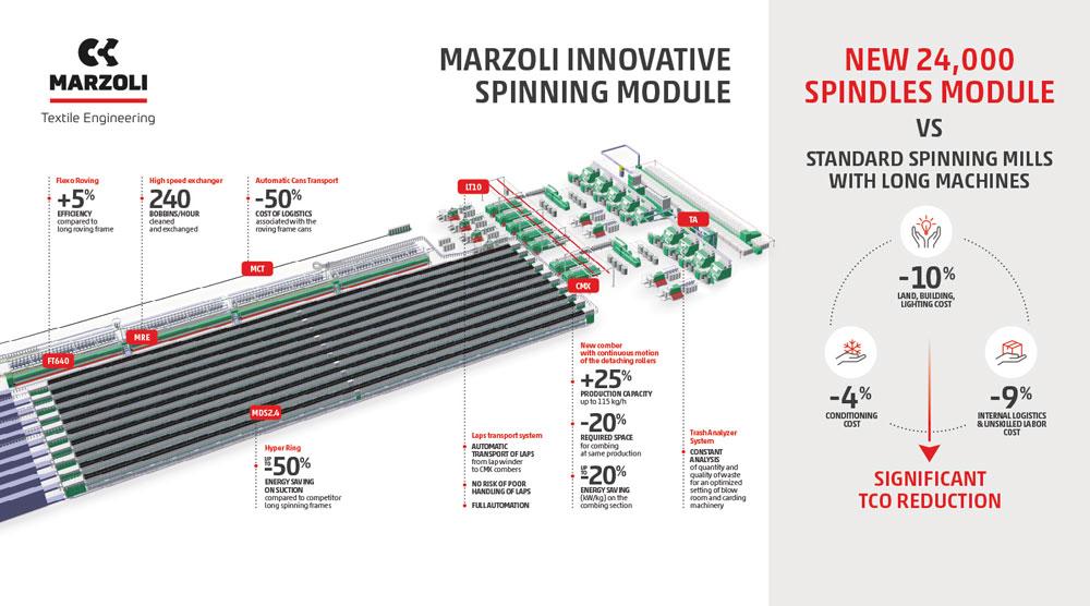 مارزولی و آینده ریسندگی هوشمند - نمایشگاه ایتما, مهندسی نساجی, ماشین آلات نساجی, ریسندگی, تکنولوژی تولید, بافندگی