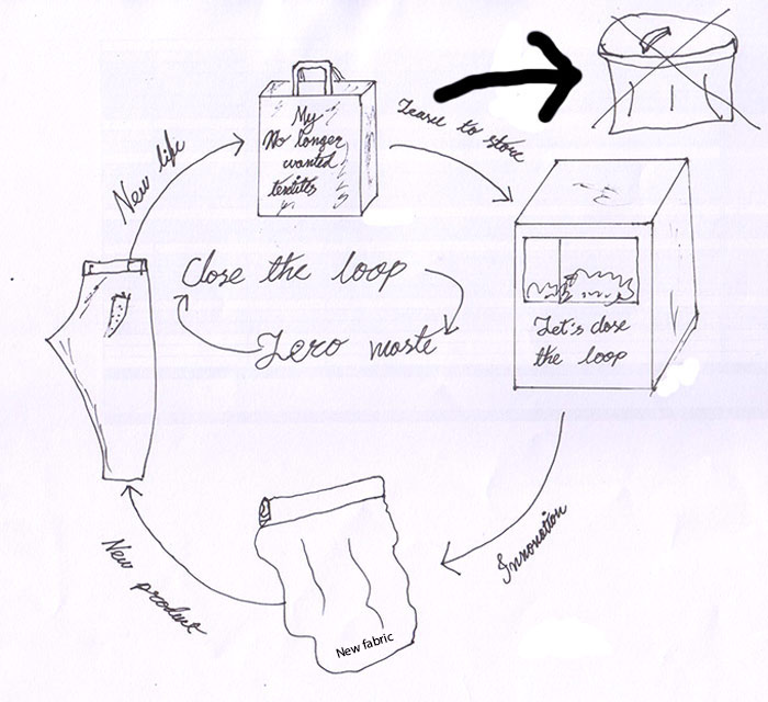 مد سریع و وضعیت نامتوازن در چرخه عمر محصول - مد, محیط زیست, صنعت نساجی, پوشاک بازیافتی, برند, بازیافت پارچه