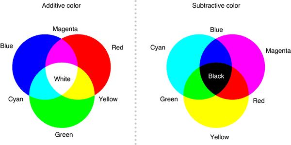 نظریه رنگ شناسی برای منسوجات - نخ رنگی, رنگزا, رنگرزی پارچه, رنگرزی, تکنولوژی رنگ