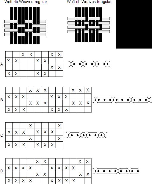 بافتهای ساده - طراحی پارچه, خیاطی, تولید پارچه, پارچه بافی