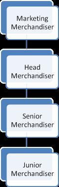 بازارپردازی در زمینه پوشاک - مدیریت صنایع نساجی, کارخانه نساجی, بازار نساجی, اقتصاد نساجی