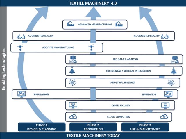 مهارت های مورد نیاز صنعت نساجی برای انقلاب چهارم صنعتی - ماشین آلات نساجی, کارخانه نساجی, صنعت نساجی, صنعت پوشاک, آینده نساجی