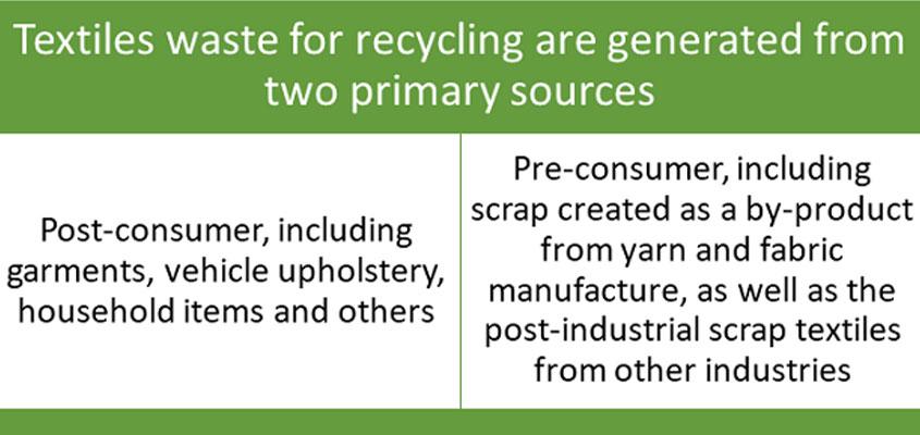 روش ها و تکنولوژی هایی برای بازیافت ضایعات صنعت نساجی - نوآوری پایدار, منسوجات ارگانیک, محیط زیست, پوشاک بازیافتی, بازیافت پارچه