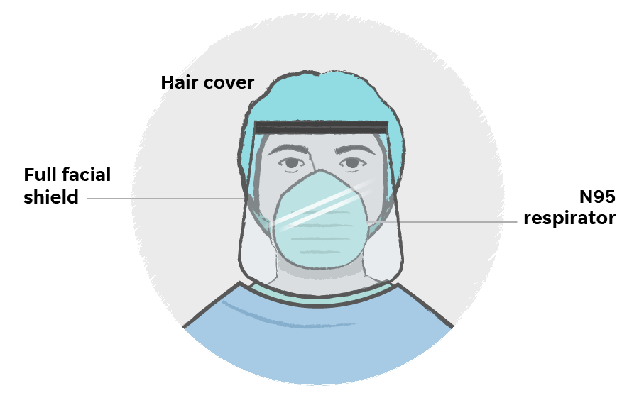 انواع وسایل حفاظت فردی (PPE) - منسوجات ضد میکروب, کرونا, دانش نساجی, پارچه های آنتی باکتریال