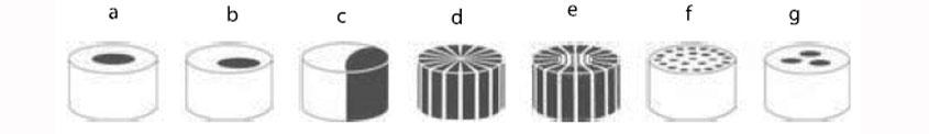 ویژگی ها و نحوه ساخت میکرو فایبر - صنعت نساجی, دانش نساجی, دانش تولید, تولید الیاف, انواع الیاف