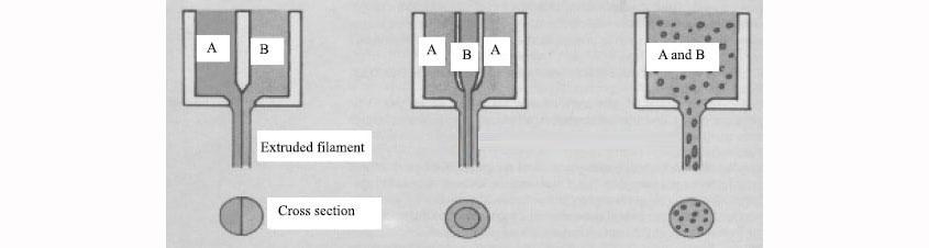 مفهوم الیاف دو جزئی و الیاف فوق العاده ظریف - صنعت نساجی, دانش نساجی, دانش تولید, تولید الیاف, انواع الیاف