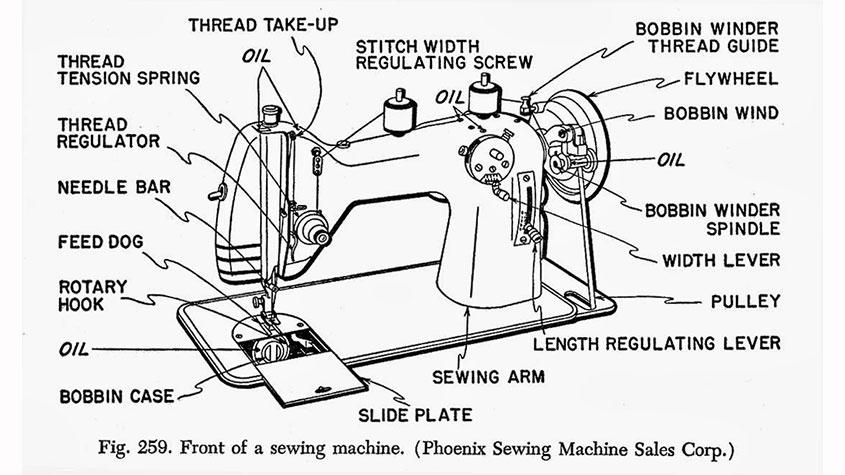 قطعات چرخ خیاطی - ماشین آلات نساجی, صنعت نساجی, خیاطی